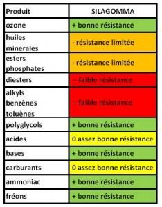 FAQ et réponses resistance1-234x300